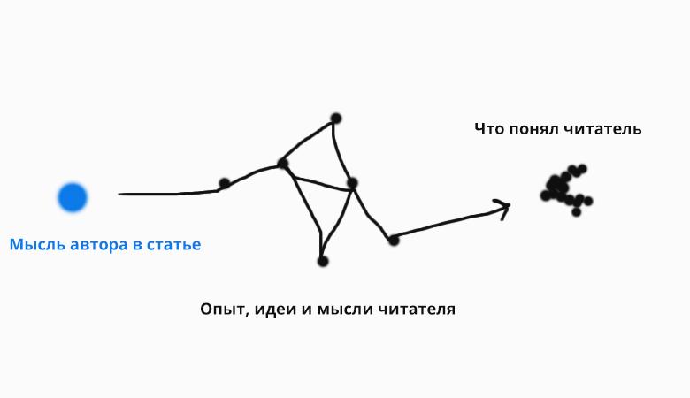 05-что понял читатель